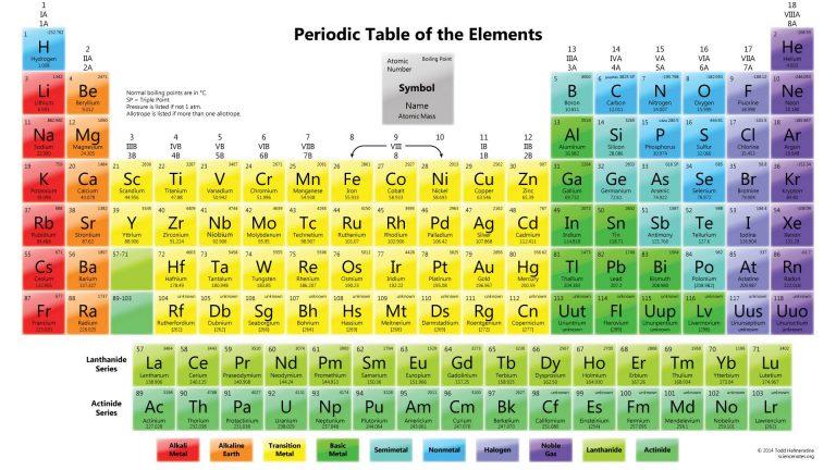 Tabel Periodik Unsur Kimia, Penjelasan Lengkap Beserta Gambar HD