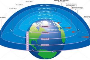 Penjelasan Singkat tentang Lapisan-Lapisan Atmosfer dan Kegunaannya